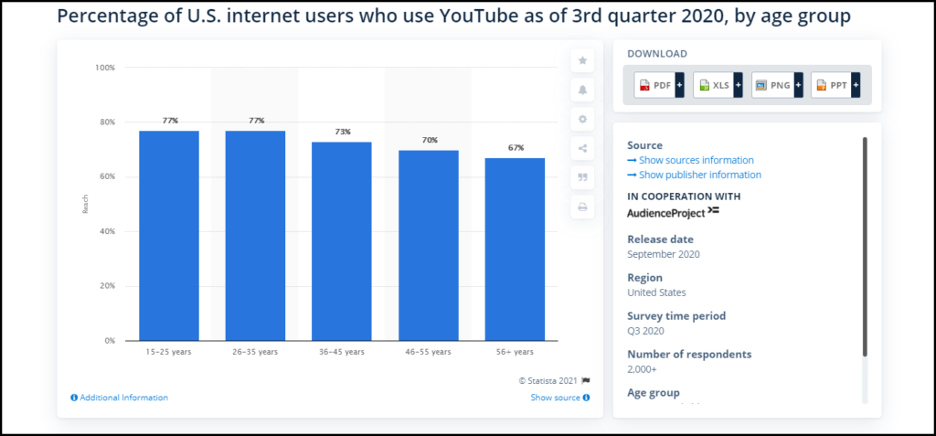 Stats For YouTube