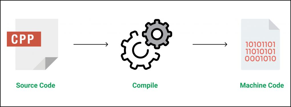 C++ Complete Course